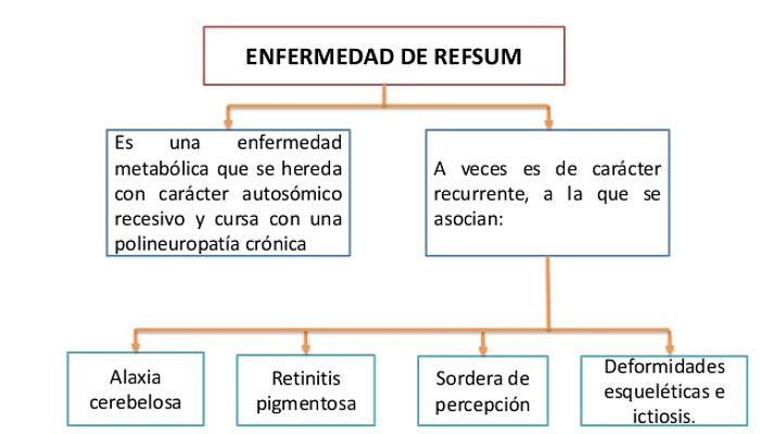 enfermedad de Refsum